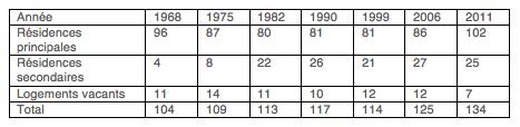Répartition des logements de Saint Germier de 1968 à 2011
