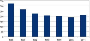 Évolution de la population de Saint Germier de 1966 à 2011